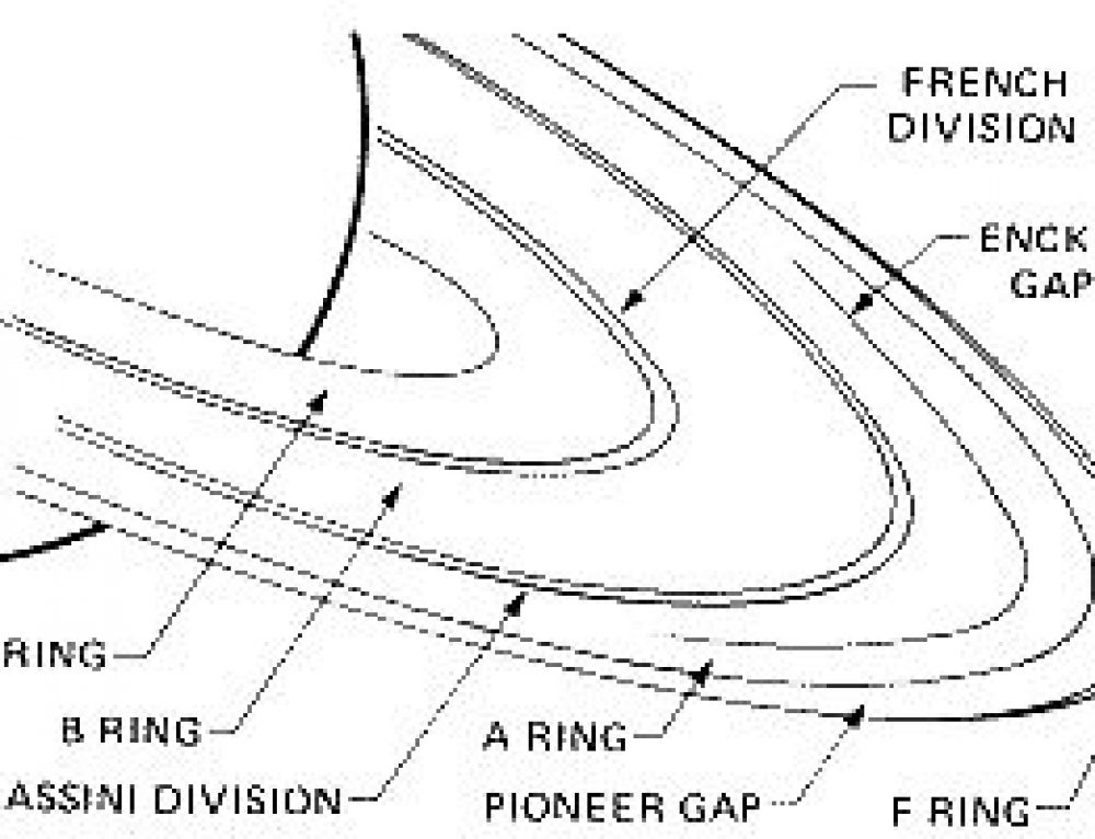 Studies on the Rings of  Saturn